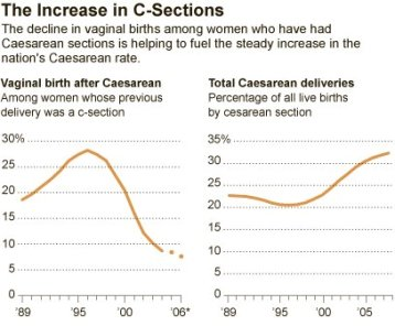increase in c sections