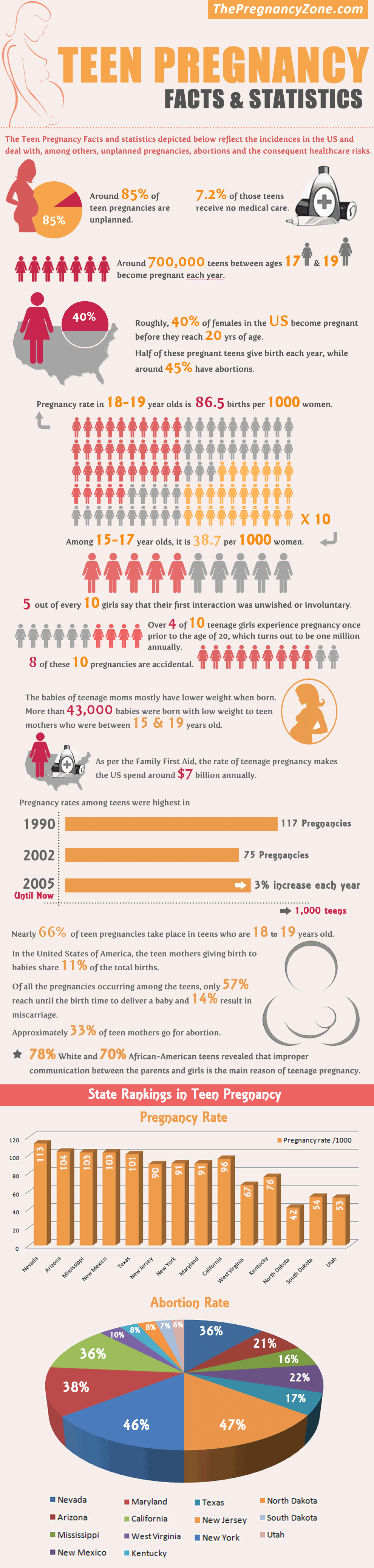 Teen Pregnancy Facts (Infographic)