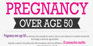 Pregnancy Over 50 years of Age